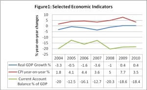 Figure 1: Selected Economic Indicators