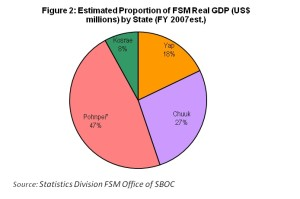 FSMRD Estimate Proportion