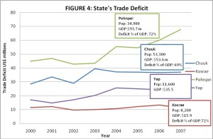 FSM Resource and Development State Trade Deficit