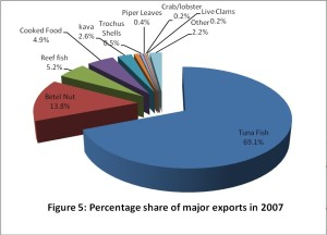 FSM RD Graph Percentage share of major exports in 2007