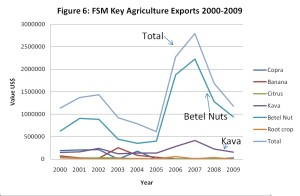 FSM Agriculture Export 2000-2009