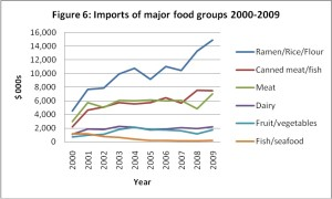 FSM Imports of major food groups