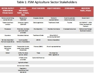 FSM agriculture sector stakeholders