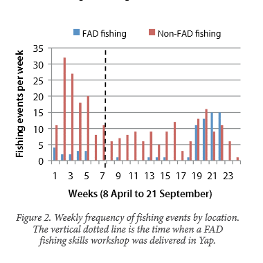 Figure 2. Weekly frequency of fishing events