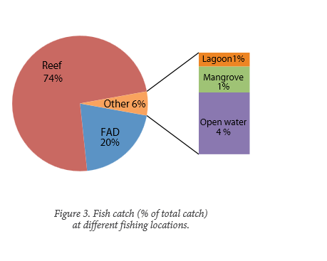 Figure 3. Fish Catch