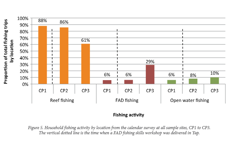Figure 5.Household fishing activities