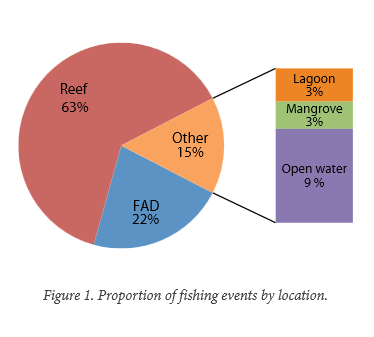 Figures 1. Proportion of fishing events by location
